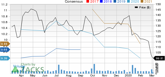 Acuity Brands Inc Price and Consensus