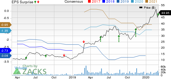 Sea Limited Sponsored ADR Price, Consensus and EPS Surprise