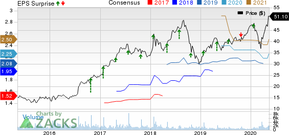 Logitech International SA Price, Consensus and EPS Surprise