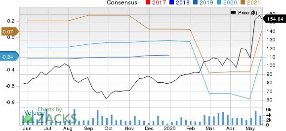 Everbridge, Inc. Price and Consensus