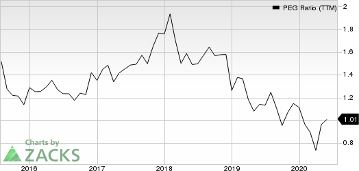 Anthem, Inc. PEG Ratio (TTM)