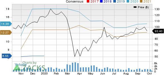 Nexstar Media Group, Inc Price and Consensus