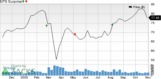 Thomson Reuters Corp Price and EPS Surprise