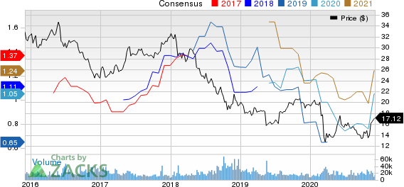 Vodafone Group PLC Price and Consensus