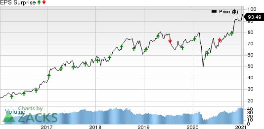 CSX Corporation Price and EPS Surprise