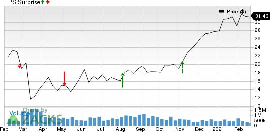 Primoris Services Corporation Price and EPS Surprise