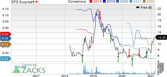 Cronos Group Inc. Price, Consensus and EPS Surprise