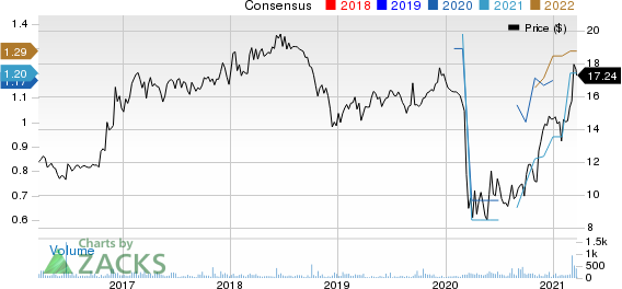 Shore Bancshares Inc Price and Consensus