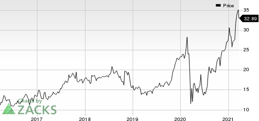 Select Medical Holdings Corporation Price