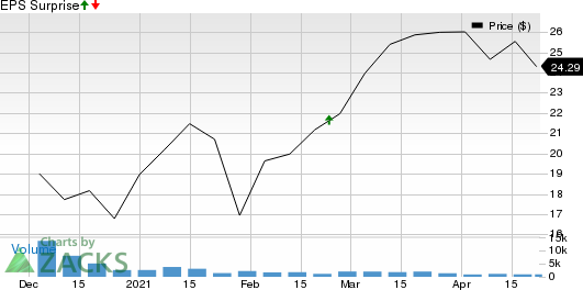The Aarons Company, Inc. Price and EPS Surprise
