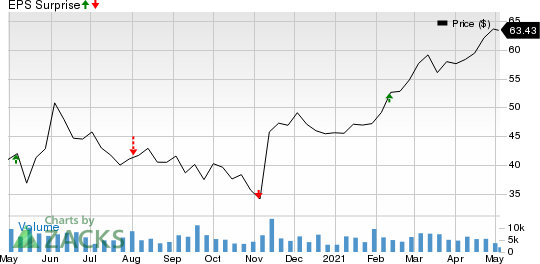 Regency Centers Corporation Price and EPS Surprise