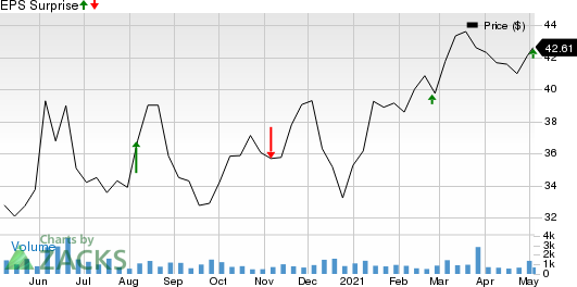 Cheniere Energy Partners, LP Price and EPS Surprise