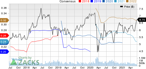 Sirius XM Holdings Inc. Price and Consensus