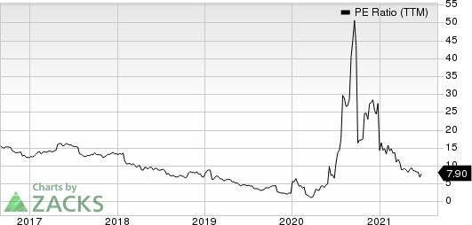 Tupperware Brands Corporation PE Ratio (TTM)