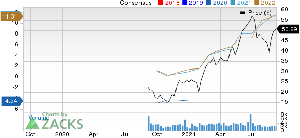 Whiting Petroleum Corporation Price and Consensus