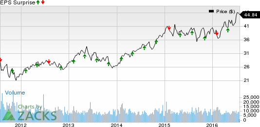 Will Aimco (AIV) Disappoint Investors in Q2 Earnings Season?