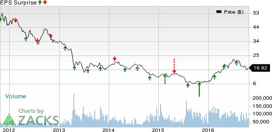 Gold Mining Stocks Q3 Earnings on Oct 26: ABX, NEM, GG, AEM