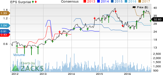Omnicell (OMCL) Q3 Earnings Top, Revenues Miss Estimates