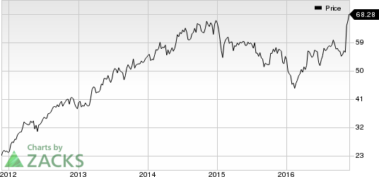 Why You Should Bet on Discover Financial (DFS) Stock Now?