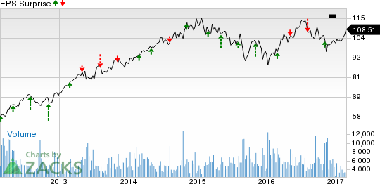 Will Sempra Energy (SRE) Upset Investors in Q4 Earnings?