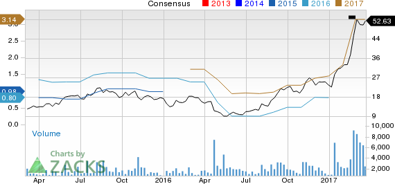 Top Ranked Momentum Stocks to Buy for March 23rd