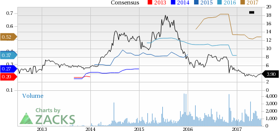 Top Ranked Value Stocks to Buy for July 5th