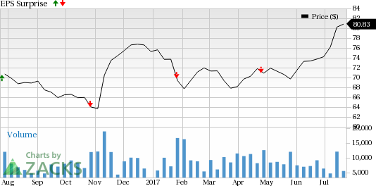 T. Rowe Price (TROW) to Post Q2 Earnings: A Beat in Store?