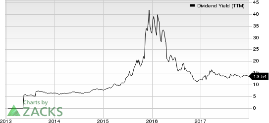 SunCoke Energy Partners, L.P. Dividend Yield (TTM)