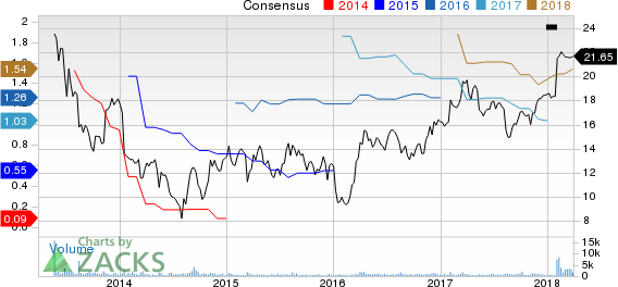 Ply Gem Holdings, Inc. Price and Consensus