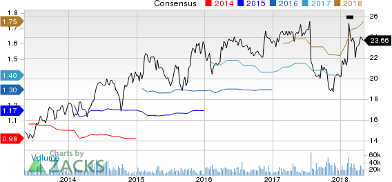 Interpublic Group of Companies, Inc. (The) Price and Consensus