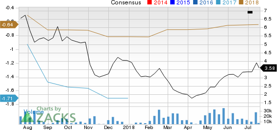 Blue Apron Holdings, Inc. Price and Consensus