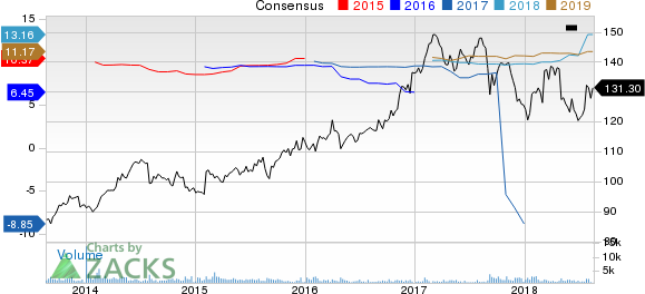 RenaissanceRe Holdings Ltd. Price and Consensus