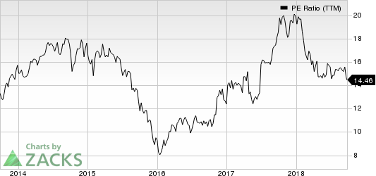 Ryder System, Inc. PE Ratio (TTM)