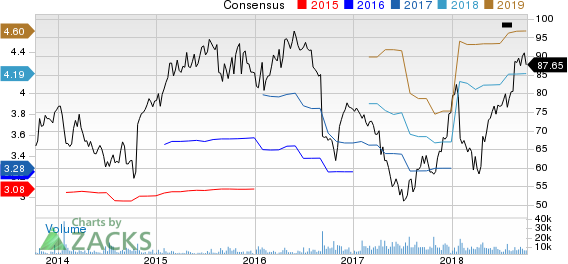Tractor Supply Company Price and Consensus