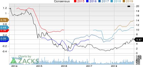 Denbury Resources Inc. Price and Consensus