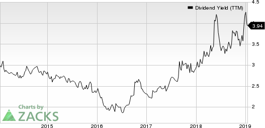 Campbell Soup Company Dividend Yield (TTM)