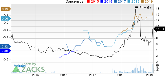 eGain Corporation Price and Consensus