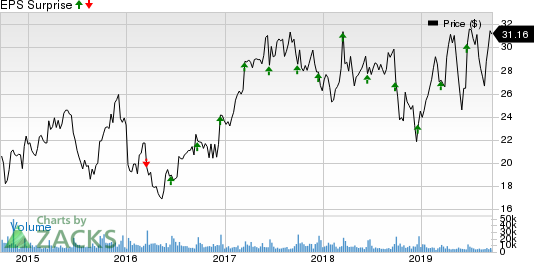 Jabil, Inc. Price and EPS Surprise