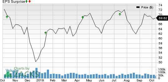 Citigroup Inc. Price and EPS Surprise