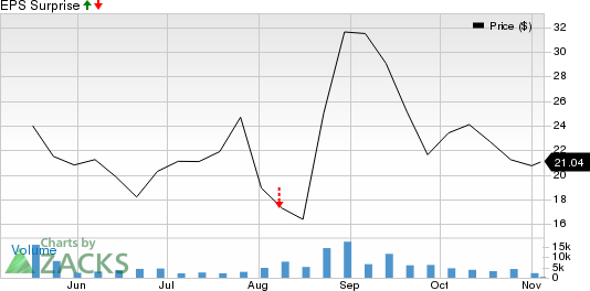 Fastly, Inc. Price and EPS Surprise