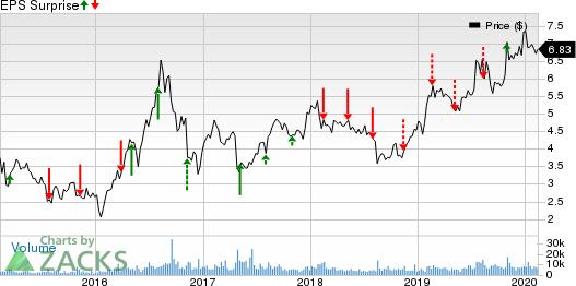 Sandstorm Gold Ltd Price and EPS Surprise