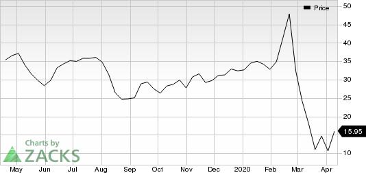 Avis Budget Group, Inc. Price