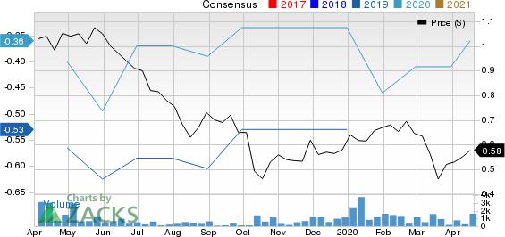 Aerpio Pharmaceuticals, Inc. Price and Consensus