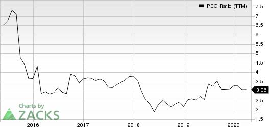 Campbell Soup Company PEG Ratio (TTM)