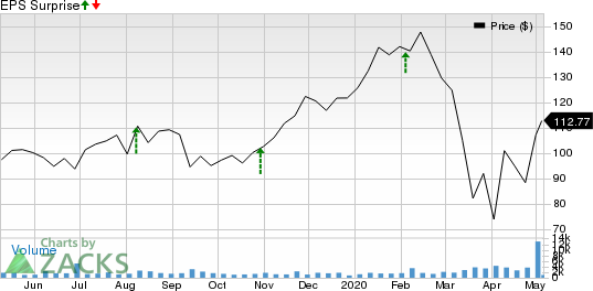 Paylocity Holding Corporation Price and EPS Surprise