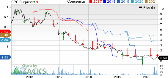 JAKKS Pacific Inc Price, Consensus and EPS Surprise