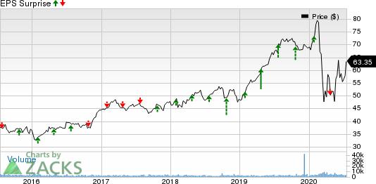 W.R. Berkley Corporation Price and EPS Surprise