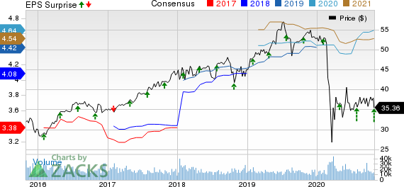 Aflac Incorporated Price, Consensus and EPS Surprise