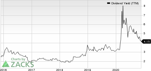 Fifth Third Bancorp Dividend Yield (TTM)