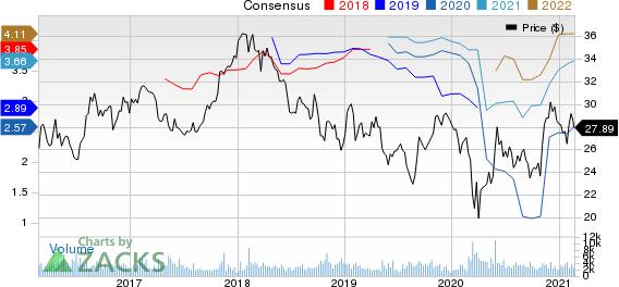 Honda Motor Co., Ltd. Price and Consensus